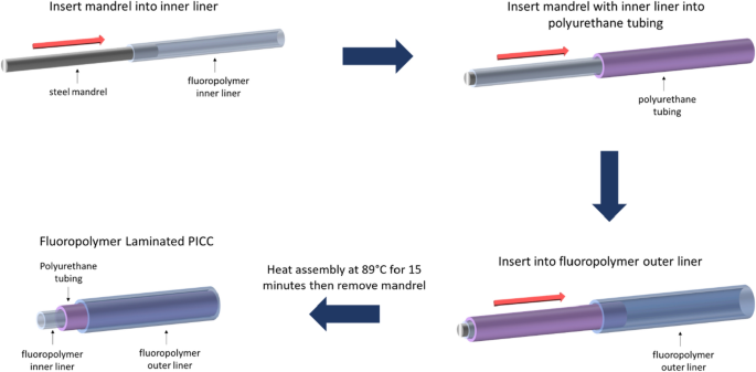 Slippery liquid infused fluoropolymer coating for central lines to reduce catheter associated clotting and infections